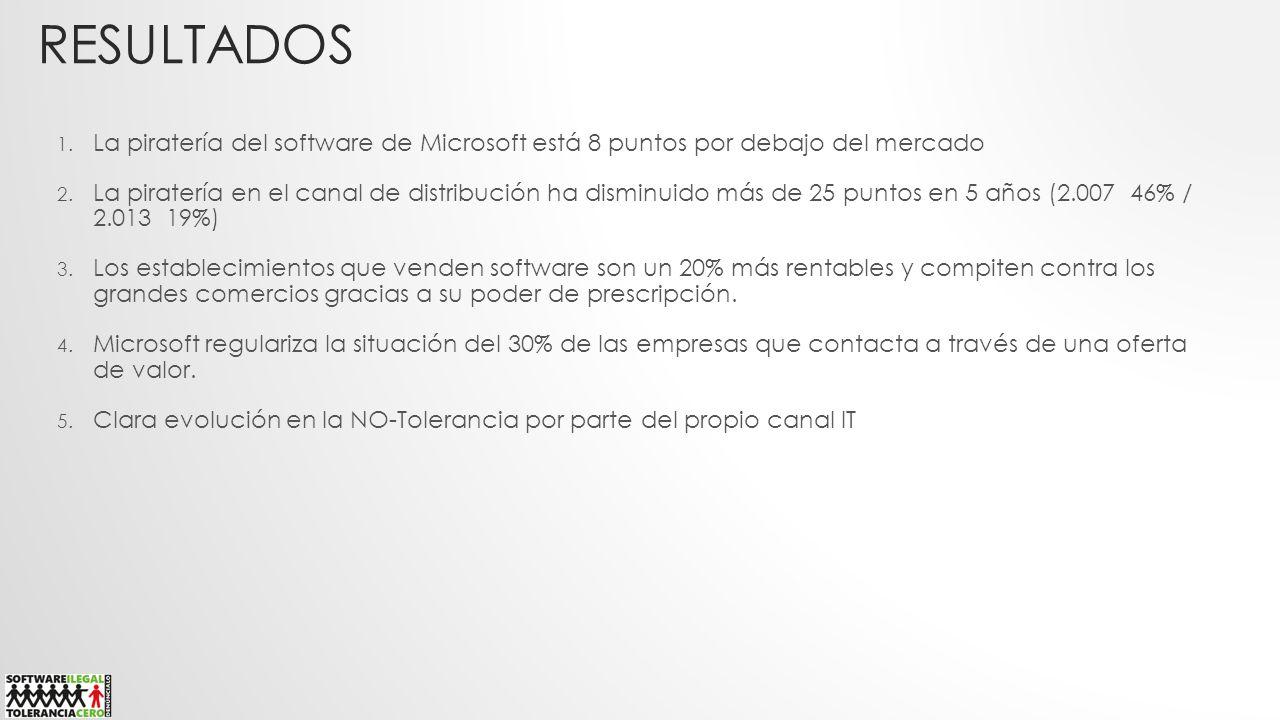Resultados La piratería del software de Microsoft está 8 puntos por debajo del mercado.