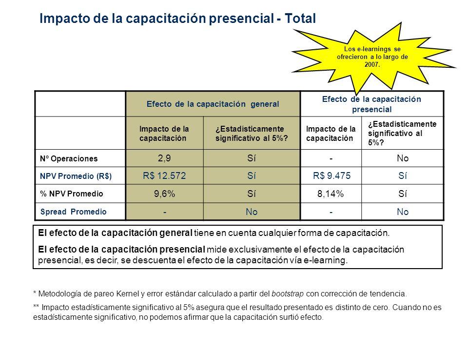 Impacto de la capacitación presencial para submuestras