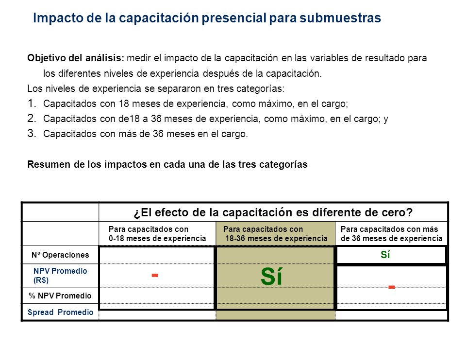 Impacto de la capacitación presencial (aumento adicional) en las submuestras