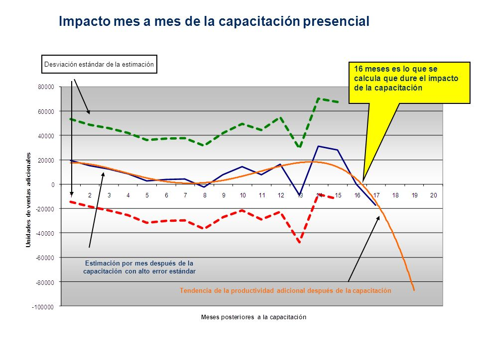 Retorno Económico per capita – Submuestra