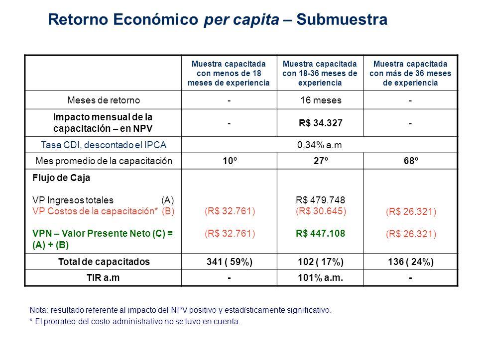 Retorno económico total de los capacitados en 2007