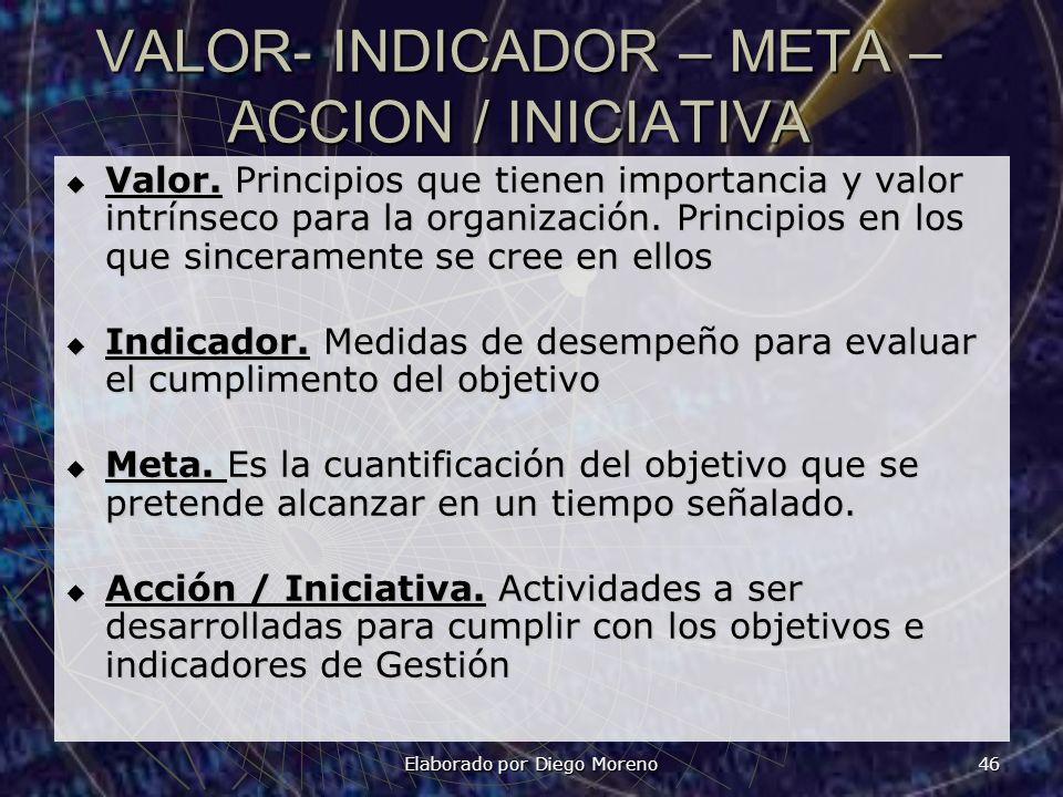 VALOR- INDICADOR – META – ACCION / INICIATIVA