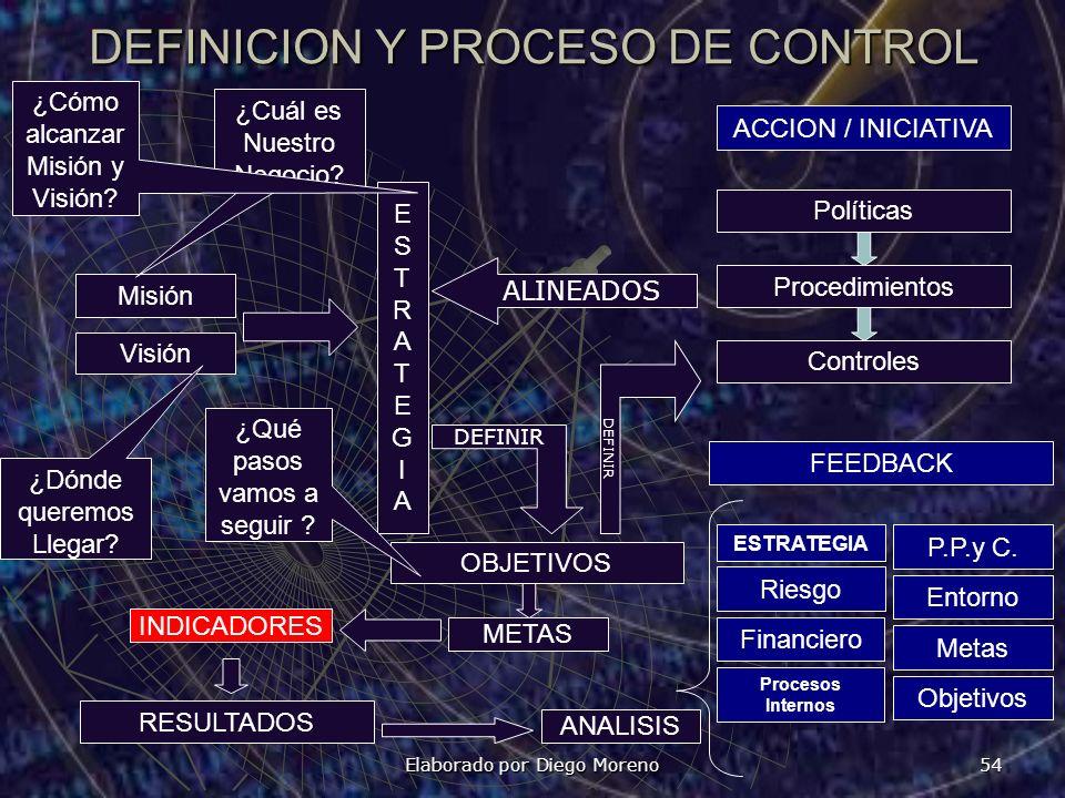 DEFINICION Y PROCESO DE CONTROL