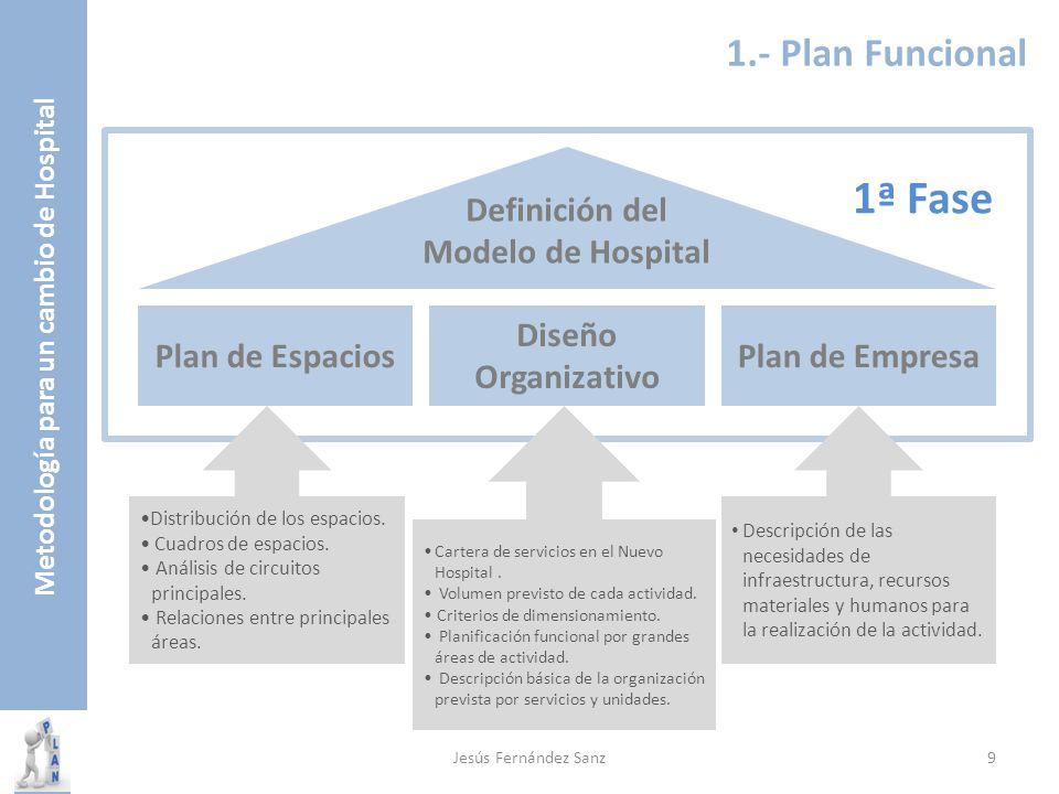 Metodología para un cambio de Hospital