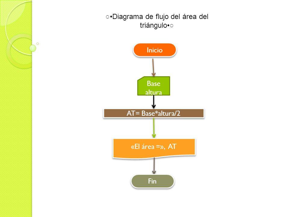 ○•Diagrama de flujo del área del triángulo•○