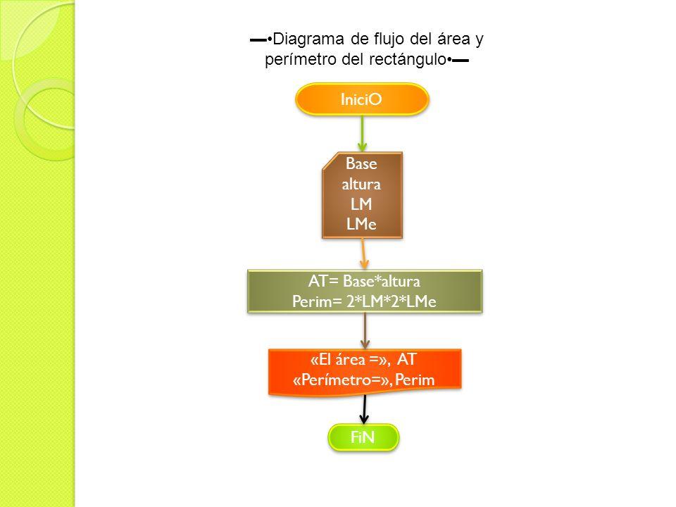 ▬•Diagrama de flujo del área y perímetro del rectángulo•▬