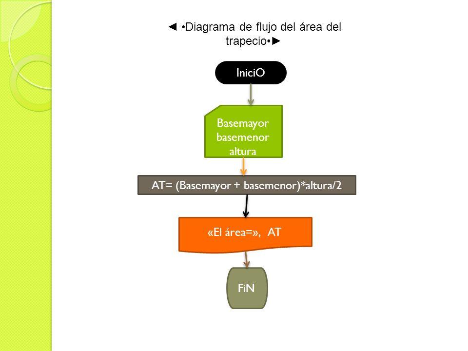 ◄ •Diagrama de flujo del área del trapecio•►