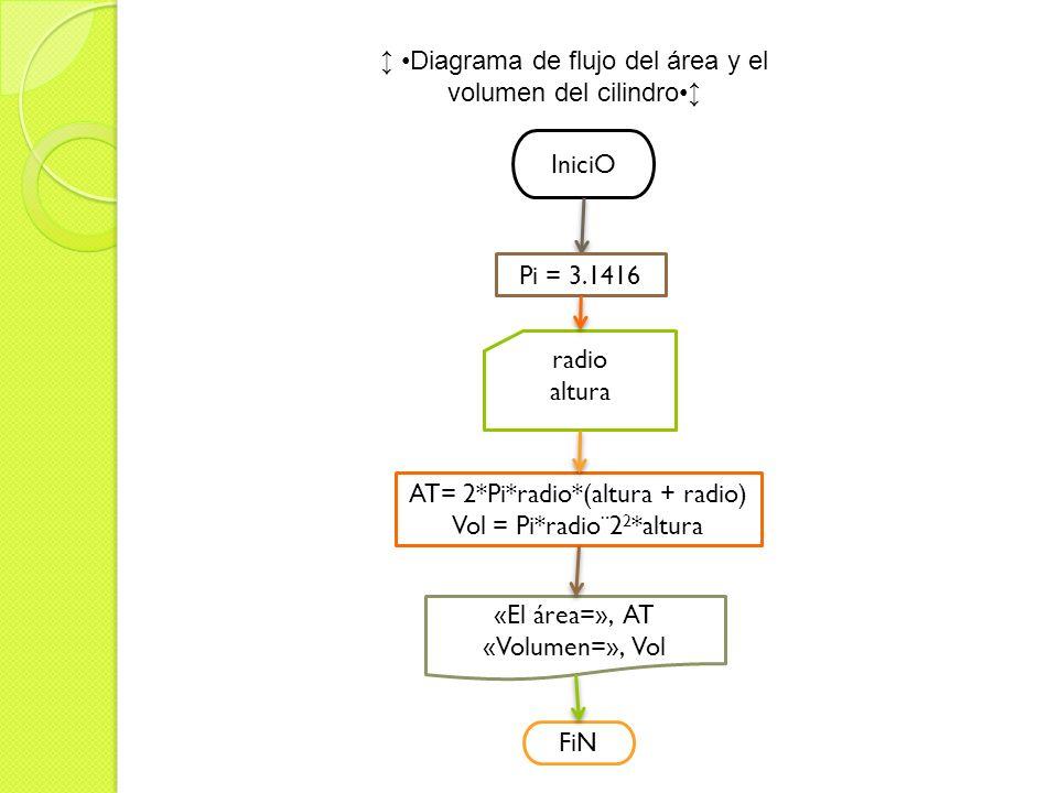 ↨ •Diagrama de flujo del área y el volumen del cilindro•↨