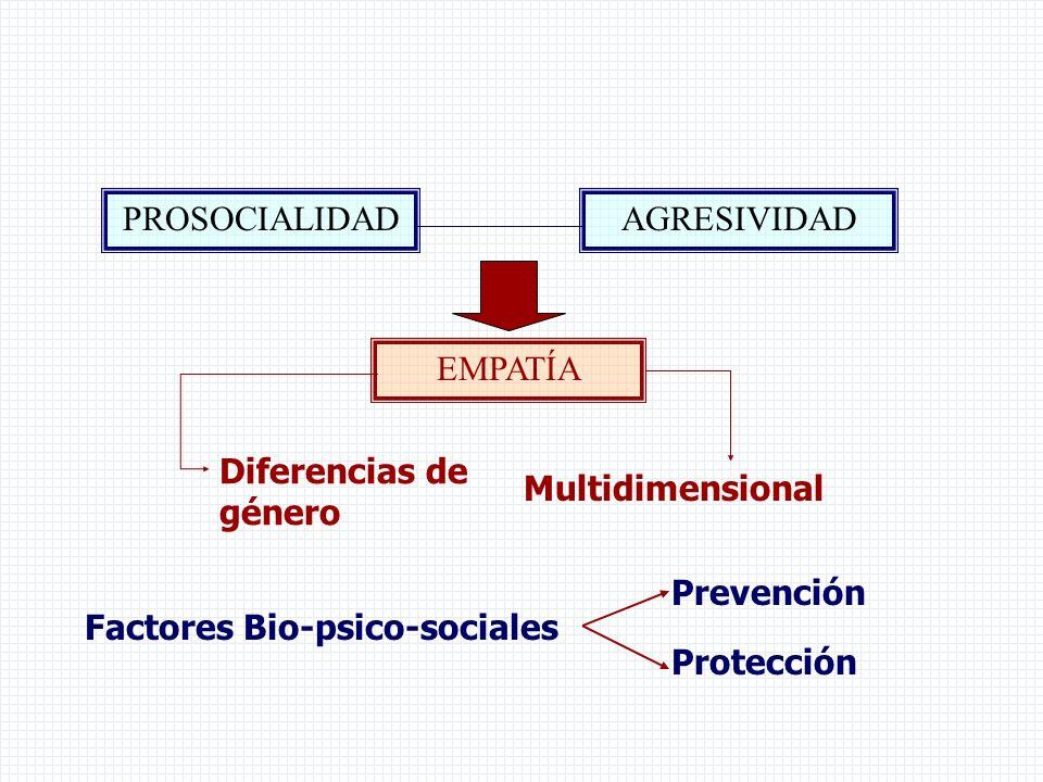 Factores Bio-psico-sociales