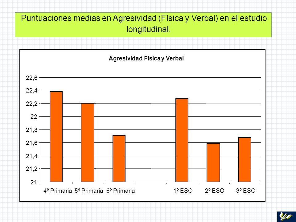 Puntuaciones medias en Agresividad (Física y Verbal) en el estudio longitudinal.