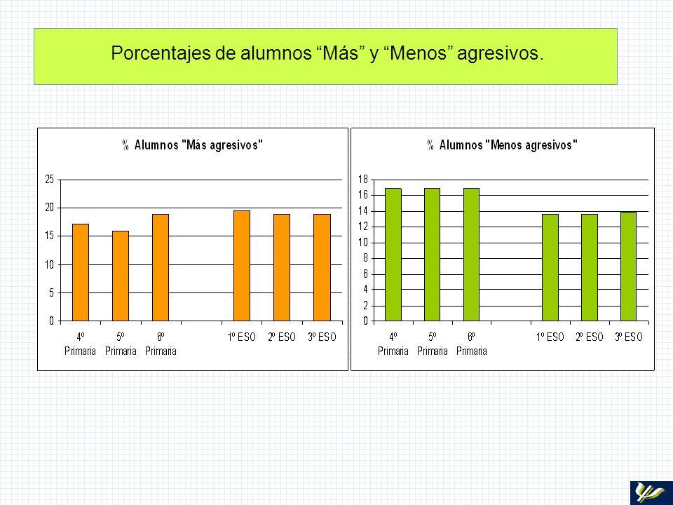 Porcentajes de alumnos Más y Menos agresivos.