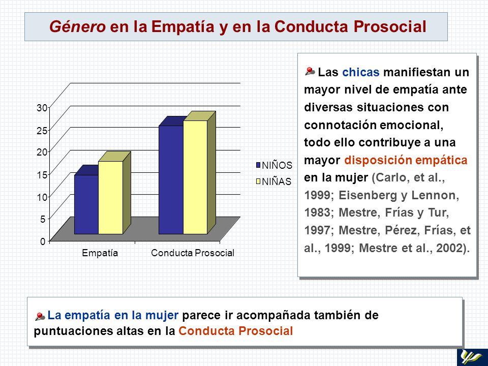 Género en la Empatía y en la Conducta Prosocial