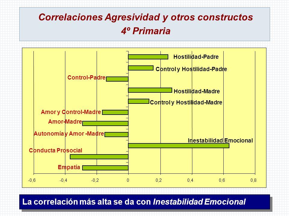 Correlaciones Agresividad y otros constructos