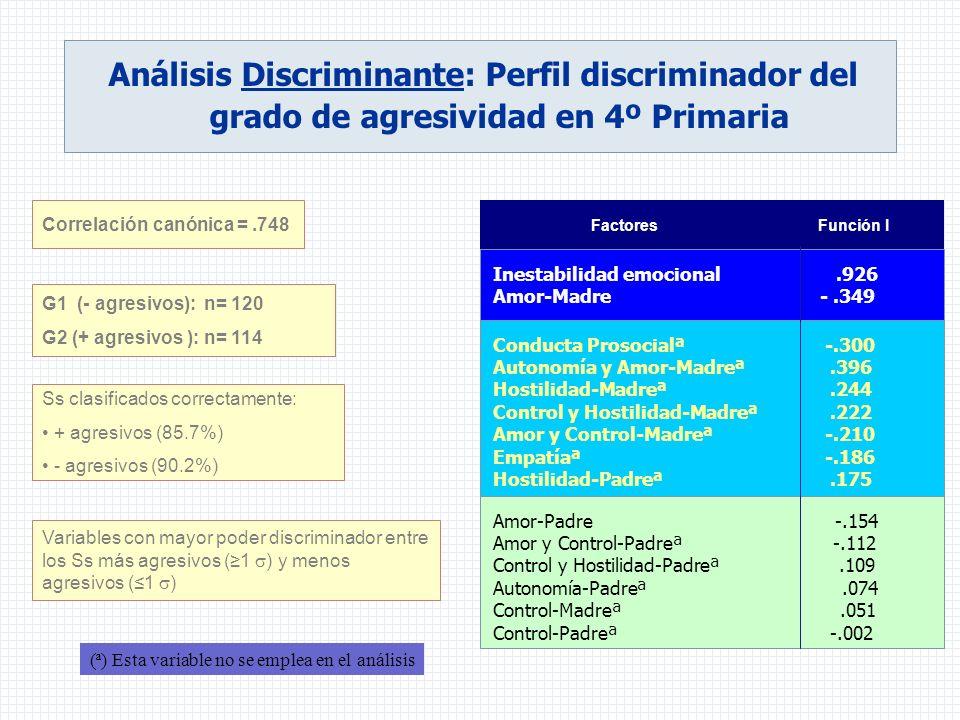 Análisis Discriminante: Perfil discriminador del grado de agresividad en 4º Primaria