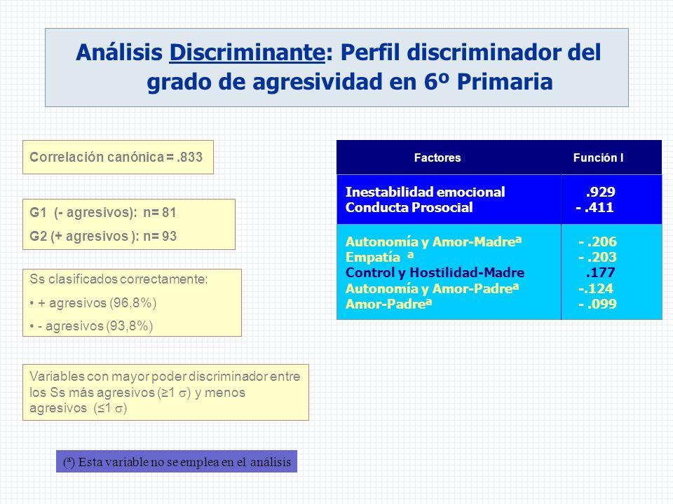 Análisis Discriminante: Perfil discriminador del grado de agresividad en 6º Primaria