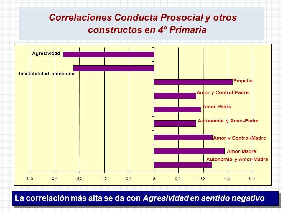 Correlaciones Conducta Prosocial y otros constructos en 4º Primaria