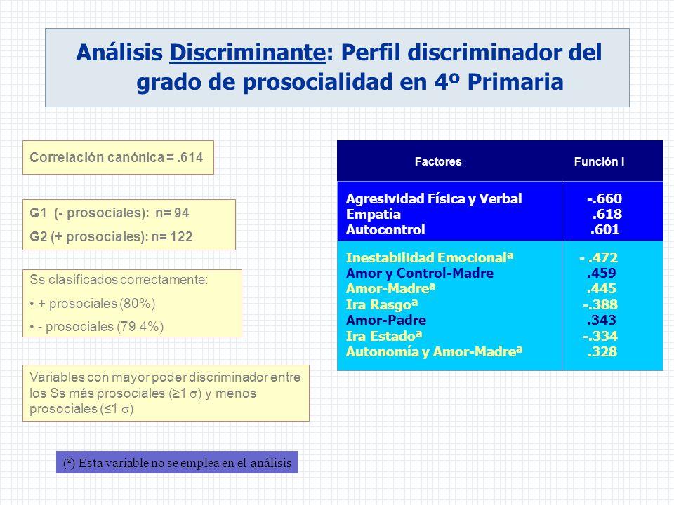 Análisis Discriminante: Perfil discriminador del grado de prosocialidad en 4º Primaria