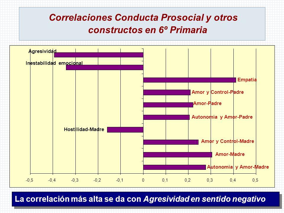 Correlaciones Conducta Prosocial y otros constructos en 6º Primaria