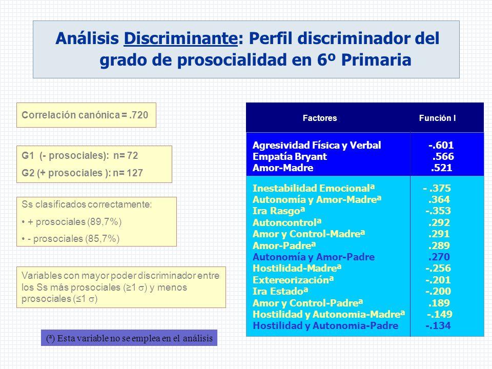 Análisis Discriminante: Perfil discriminador del grado de prosocialidad en 6º Primaria