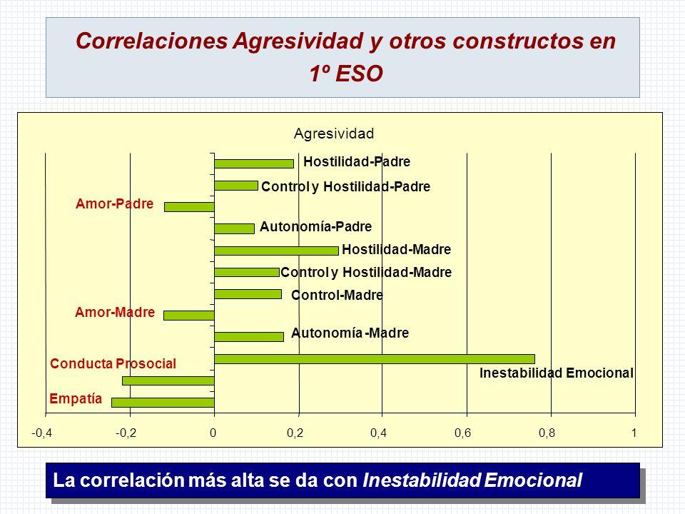 Correlaciones Agresividad y otros constructos en