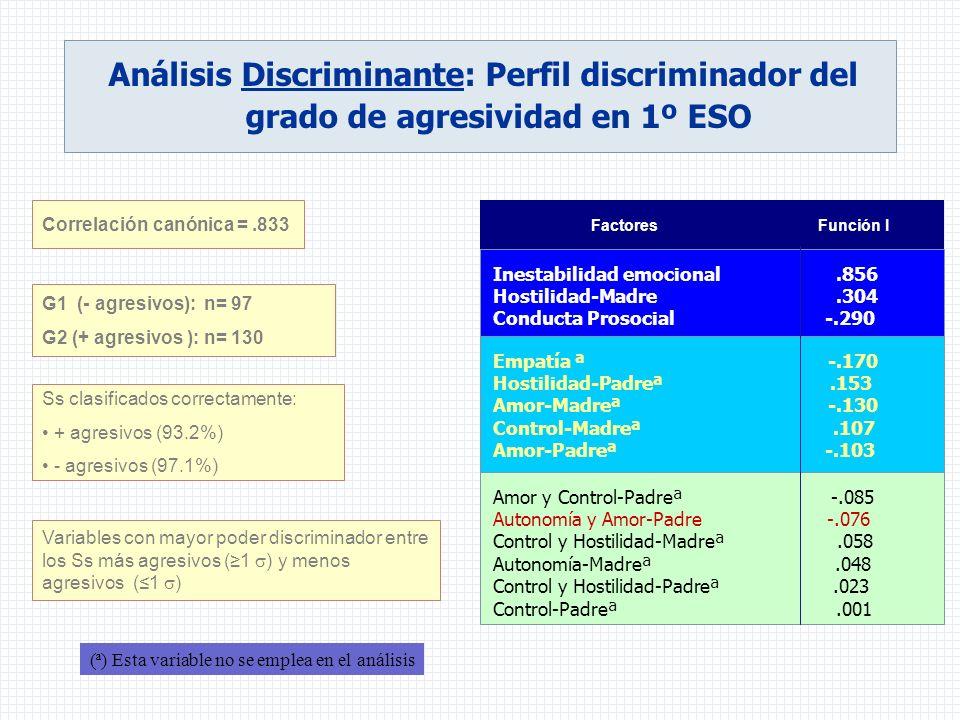 Análisis Discriminante: Perfil discriminador del grado de agresividad en 1º ESO