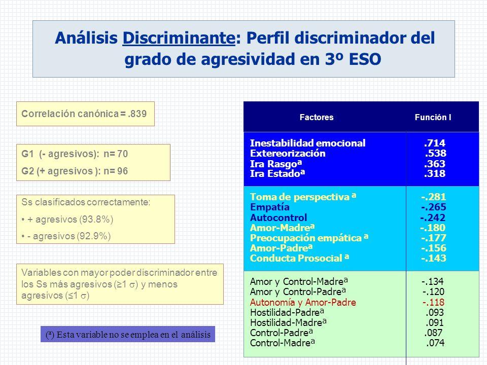 Análisis Discriminante: Perfil discriminador del grado de agresividad en 3º ESO