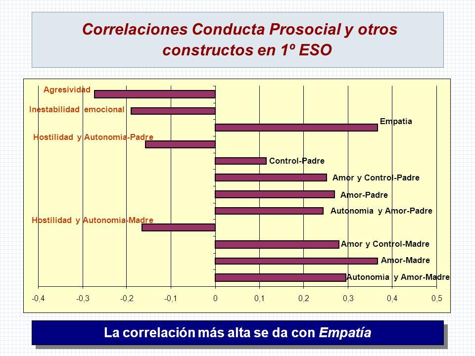 Correlaciones Conducta Prosocial y otros constructos en 1º ESO