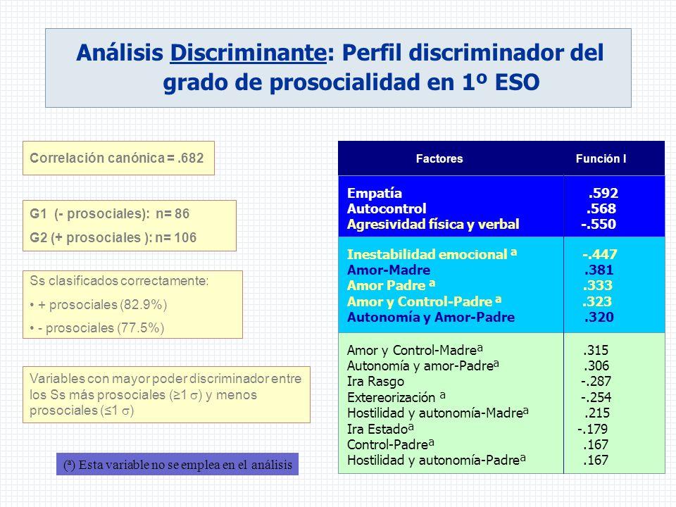 Análisis Discriminante: Perfil discriminador del grado de prosocialidad en 1º ESO