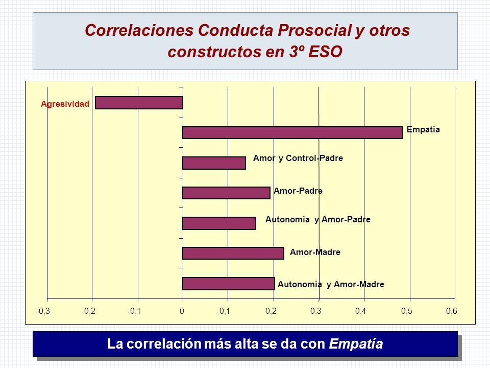 Correlaciones Conducta Prosocial y otros constructos en 3º ESO