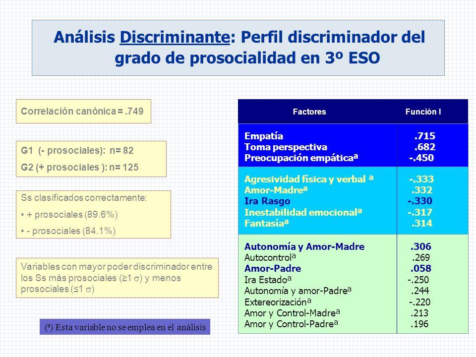 Análisis Discriminante: Perfil discriminador del grado de prosocialidad en 3º ESO