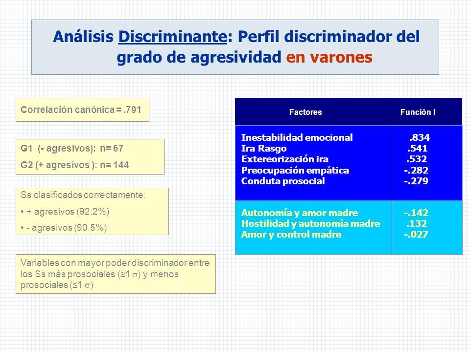 Análisis Discriminante: Perfil discriminador del grado de agresividad en varones