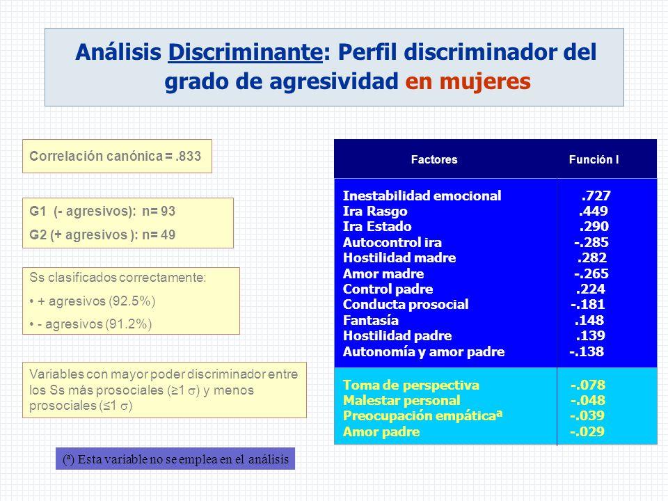 Análisis Discriminante: Perfil discriminador del grado de agresividad en mujeres