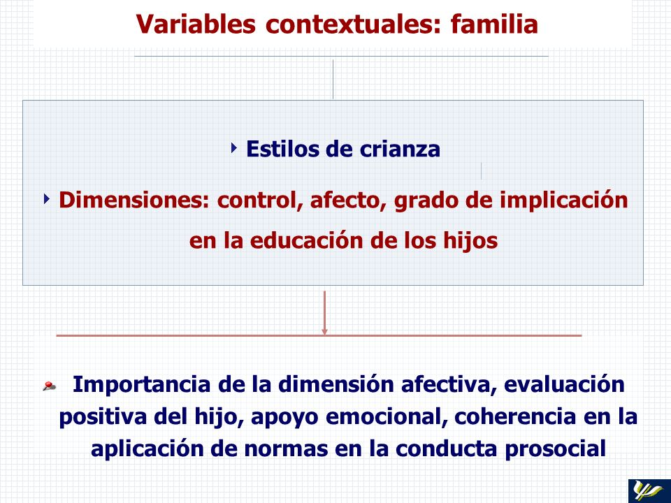 Variables contextuales: familia