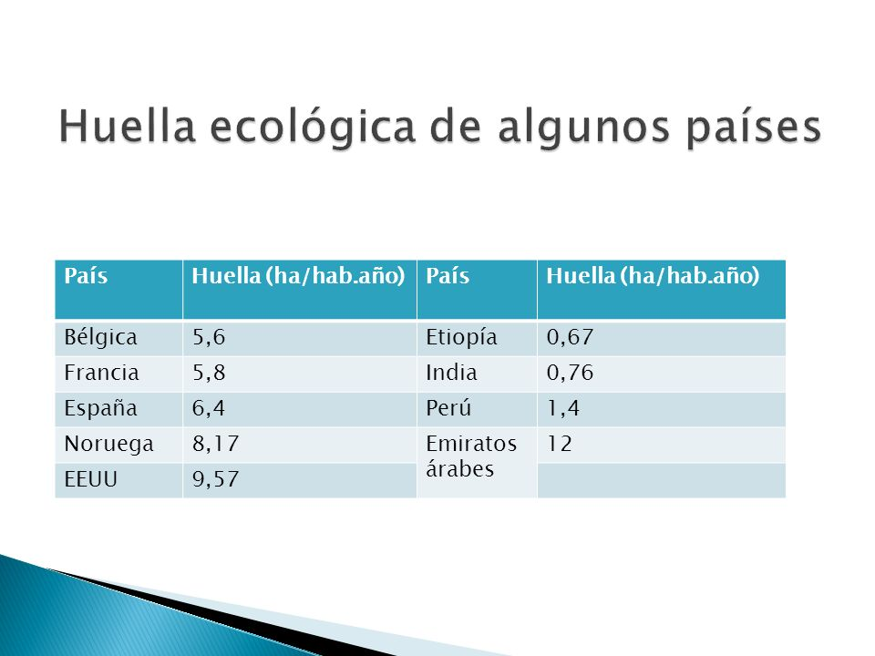 Huella ecológica de algunos países