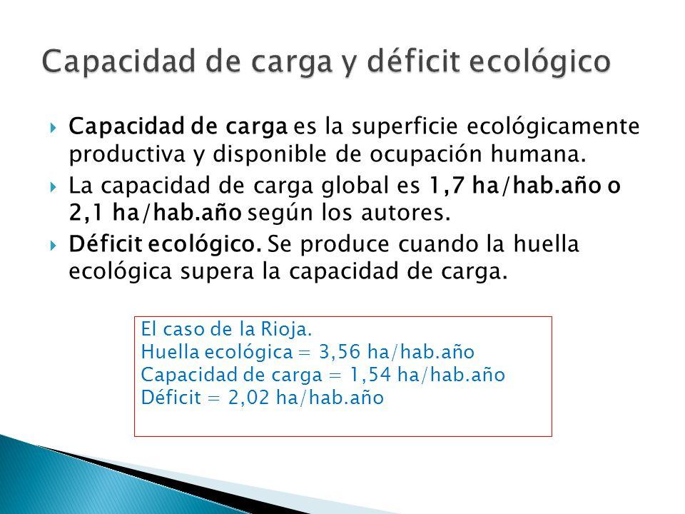Capacidad de carga y déficit ecológico