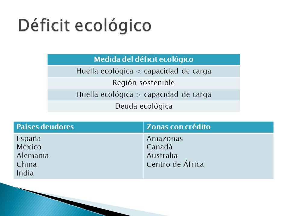 Medida del déficit ecológico