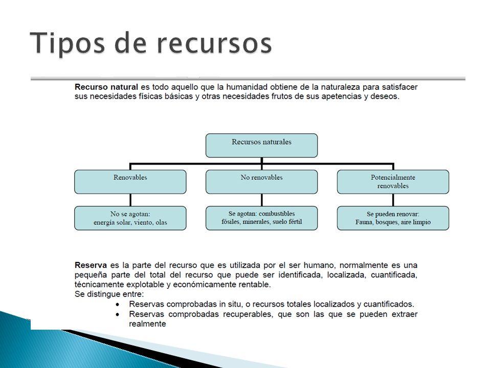 Tipos de recursos