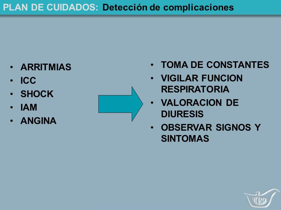 PLAN DE CUIDADOS: Detección de complicaciones