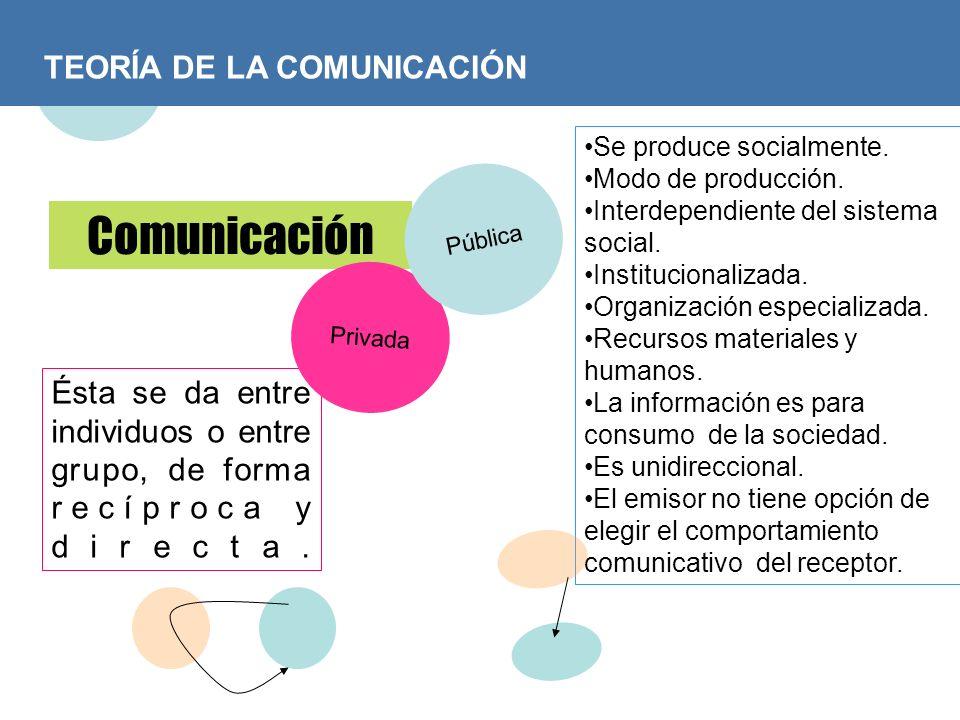 Comunicación TEORÍA DE LA COMUNICACIÓN