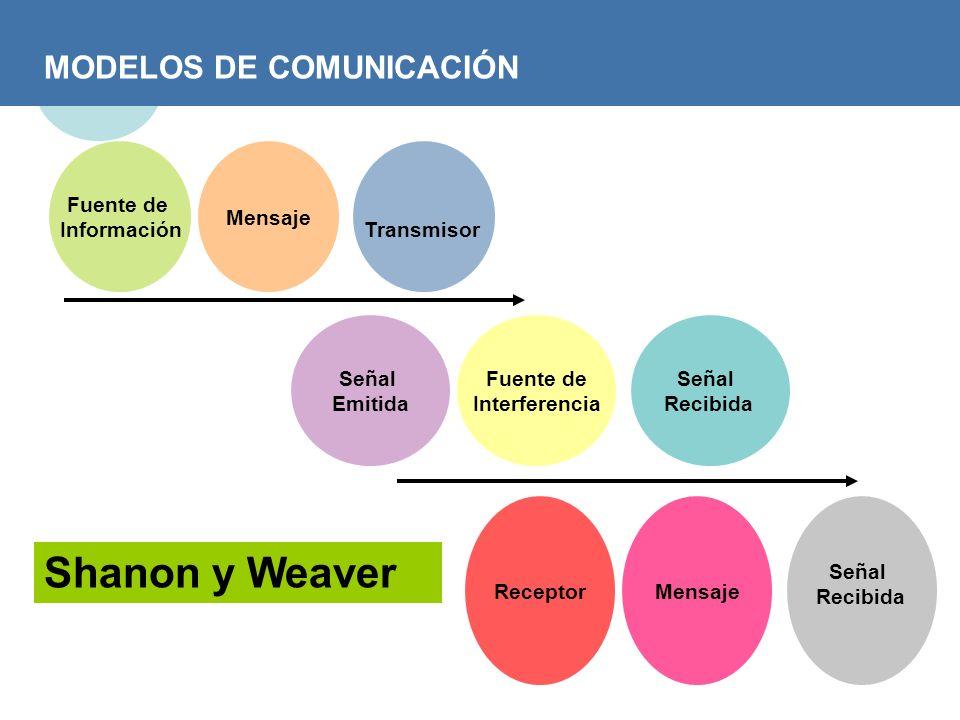 Shanon y Weaver MODELOS DE COMUNICACIÓN Fuente de Información Mensaje