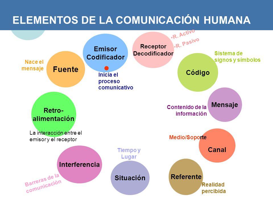 ELEMENTOS DE LA COMUNICACIÓN HUMANA