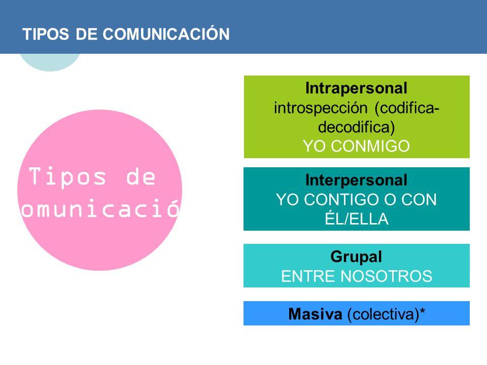 Tipos de Comunicación TIPOS DE COMUNICACIÓN Intrapersonal