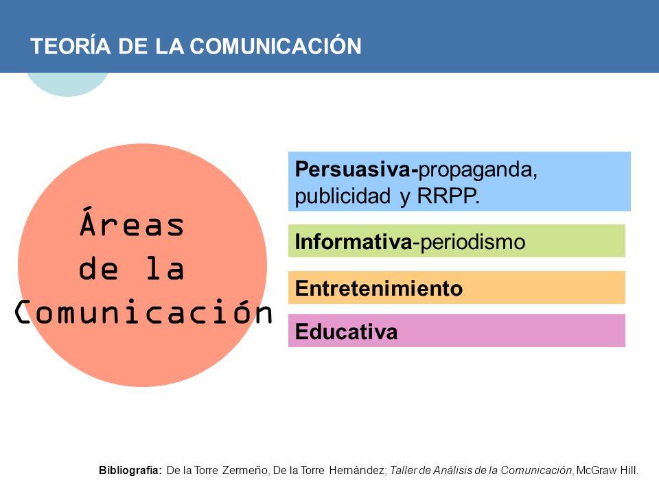 Áreas de la Comunicación TEORÍA DE LA COMUNICACIÓN
