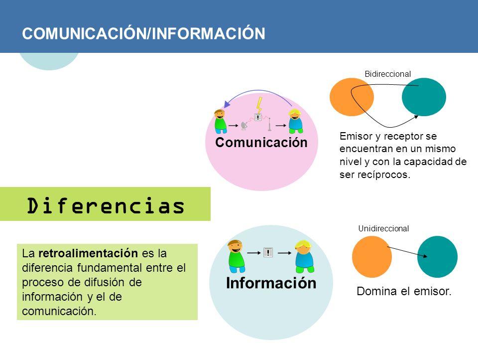 Diferencias COMUNICACIÓN/INFORMACIÓN Información Comunicación