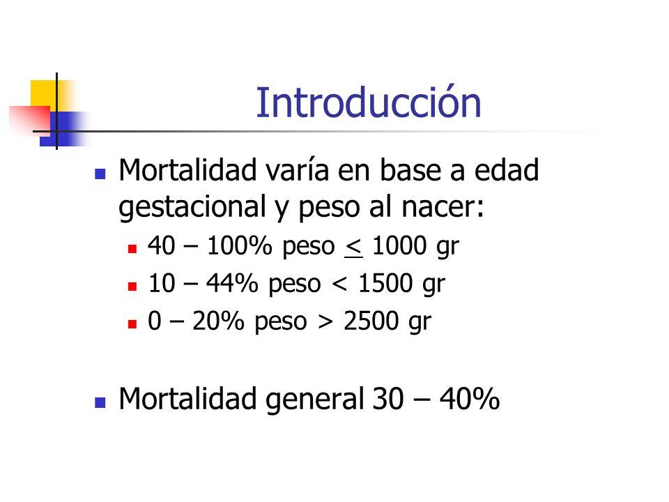 Introducción Mortalidad varía en base a edad gestacional y peso al nacer: 40 – 100% peso < 1000 gr.
