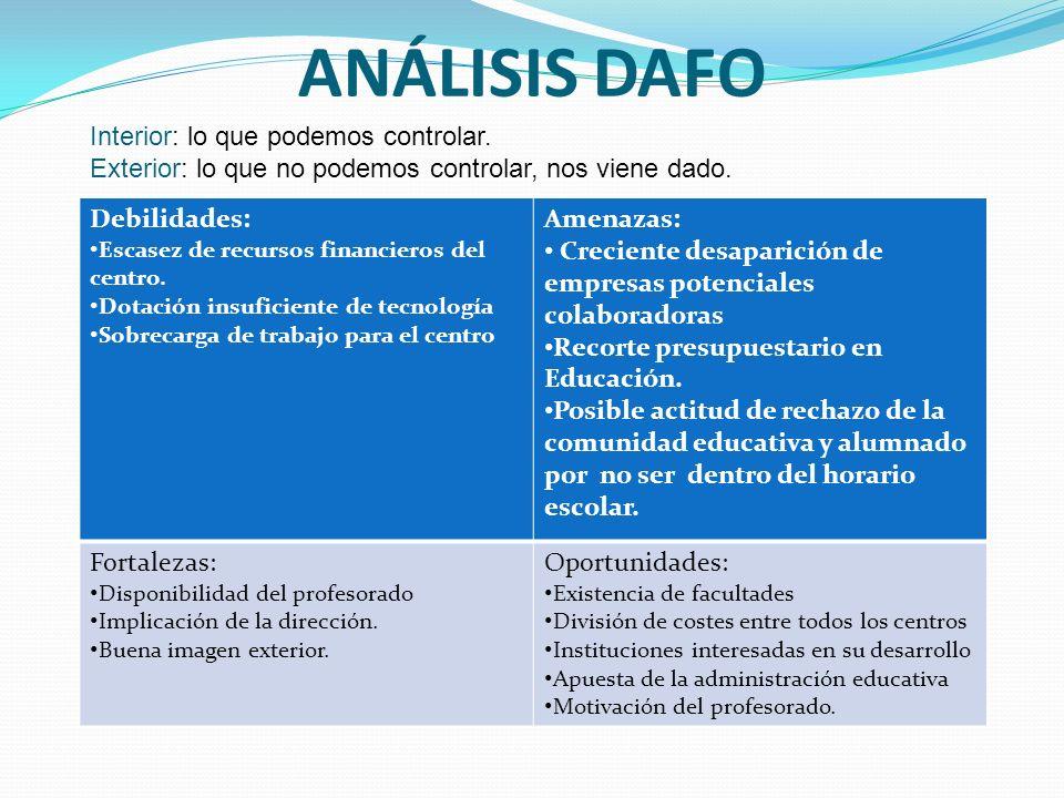 ANÁLISIS DAFO Interior: lo que podemos controlar.