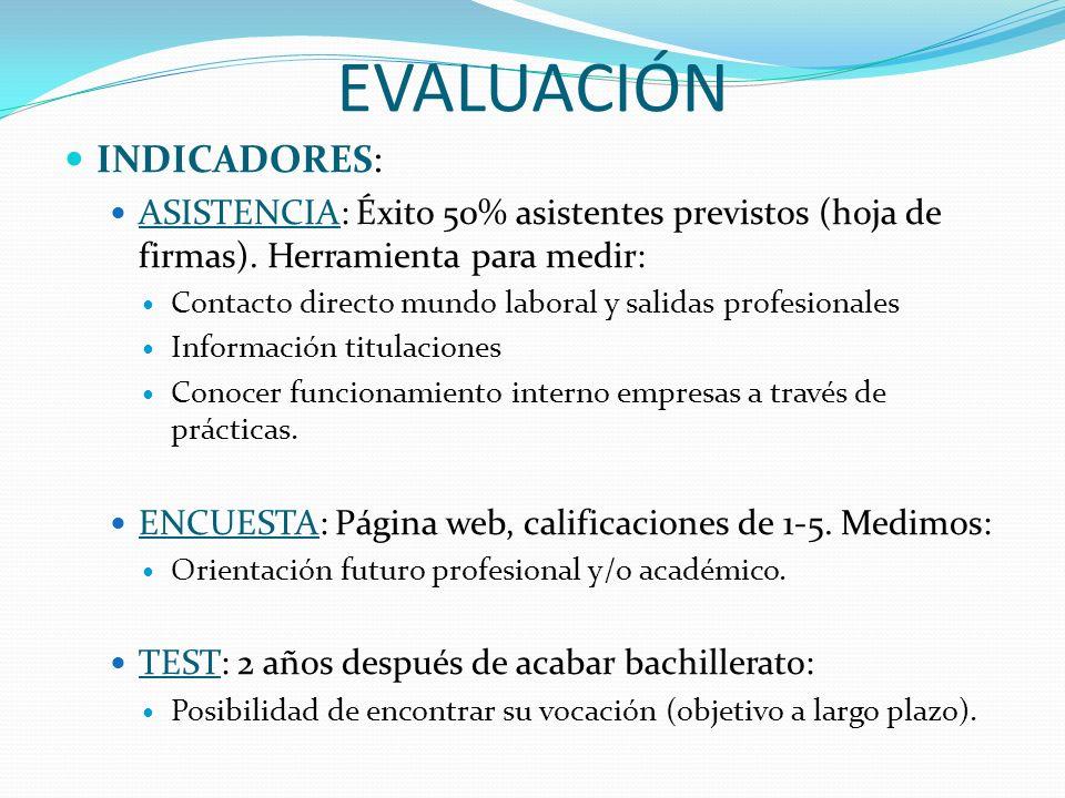 EVALUACIÓN INDICADORES: