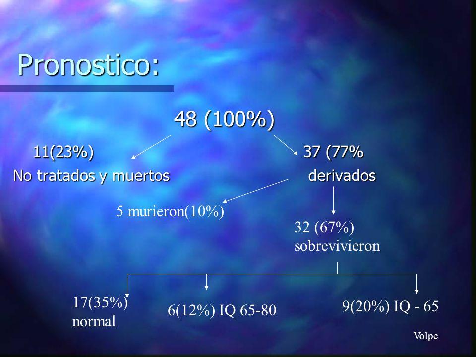 Pronostico: 48 (100%) 11(23%) 37 (77% No tratados y muertos derivados