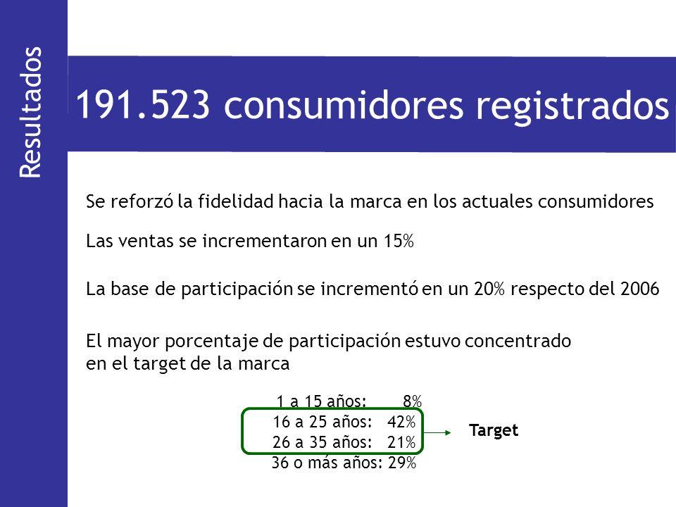 191.523 consumidores registrados
