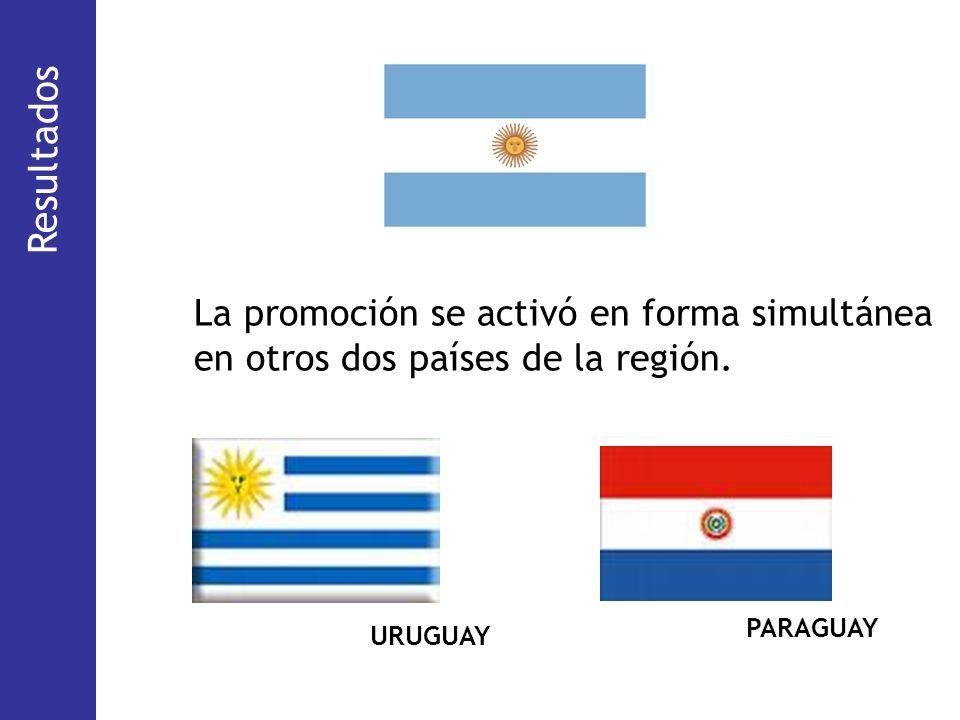 Resultados La promoción se activó en forma simultánea en otros dos países de la región. (18%) (29,6 %)